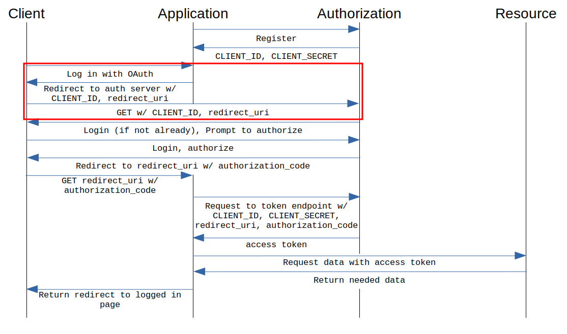 OAuth Authorization Flow