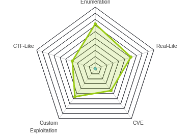 Radar chart for Lightweight