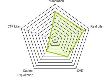 Radar chart for Querier